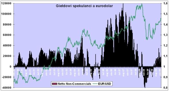 eurodolar