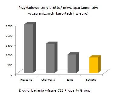 wykres1cenyapartamentow