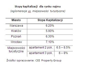 wykres5stopykapitalizacji