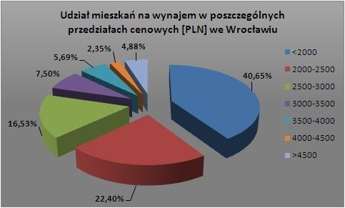 Wroclaw_wrzesien+2009