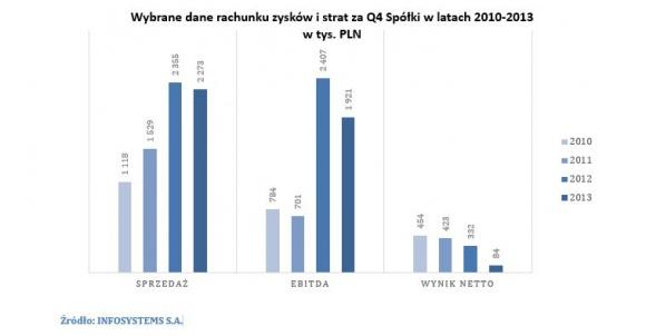 INFOSYSTEMS S.A.: stabilny rozwój w Polsce i za granicą BIZNES, Giełda - W czwartym kwartale 2013 roku spółka INFOSYSTEMS S.A. zawarła istotne umowy handlowe.
