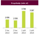 Przychody 2 kw. 2014 - wykres_small.png